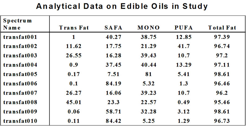 Process NMR Analytical Data on Edible Oils