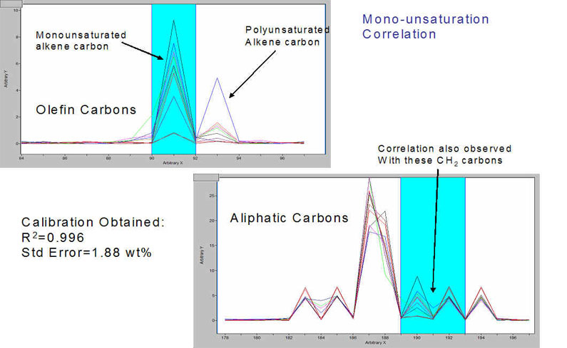 Correlations from C NMR