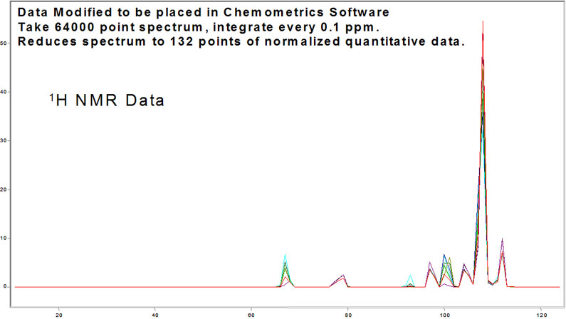 Processed H NMR Data