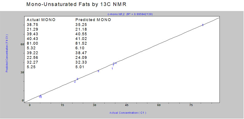Mono-unsaturated Fats from C NMR