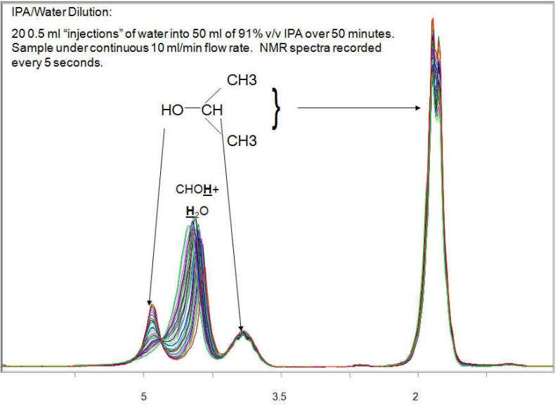 Simple, Continuous Flow Hi-Resolution NMR at 60 MHz