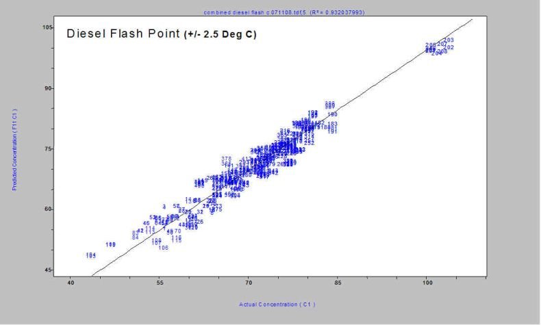 graph of diesel flash point plus or minus 2.5 degrees celcius